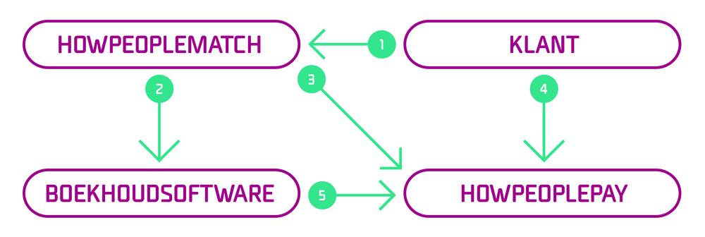 Facturatie en reconciliatie module